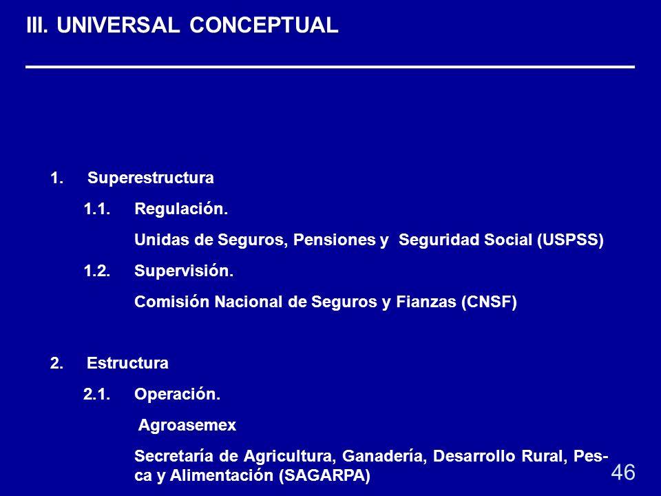 1. Superestructura 1.1.Regulación. Unidas de Seguros, Pensiones y Seguridad Social (USPSS) 1.2. Supervisión. Comisión Nacional de Seguros y Fianzas (C