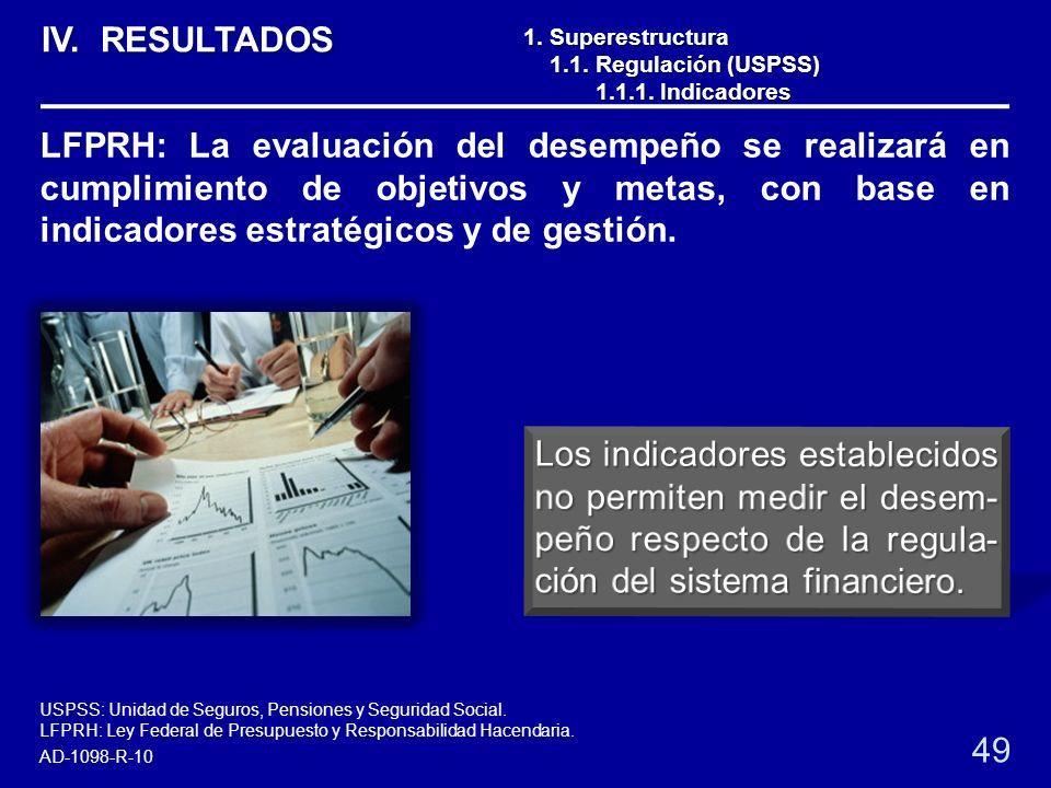 LFPRH: Ley Federal de Presupuesto y Responsabilidad Hacendaria. 1. Superestructura 1.1. Regulación (USPSS) 1.1. Regulación (USPSS) 1.1.1. Indicadores