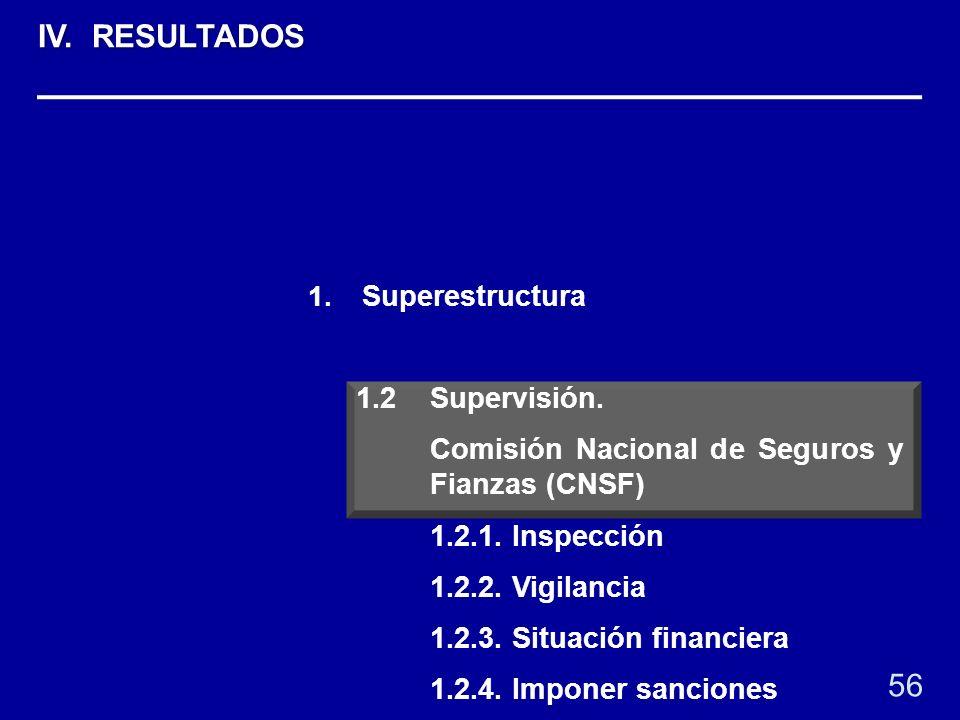 1. Superestructura 1.2 Supervisión. Comisión Nacional de Seguros y Fianzas (CNSF) 1.2.1. Inspección 1.2.2. Vigilancia 1.2.3. Situación financiera 1.2.