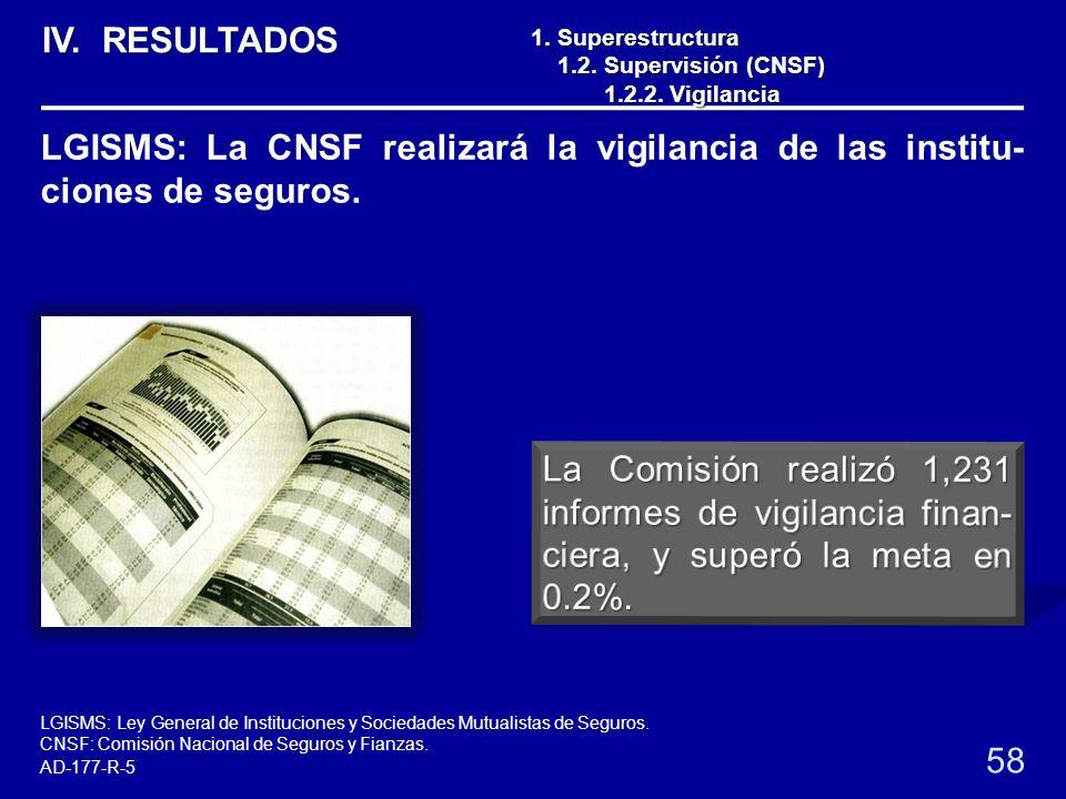 1. Superestructura 1.2. Supervisión (CNSF) 1.2. Supervisión (CNSF) 1.2.2. Vigilancia 1.2.2. Vigilancia 58 LGISMS: La CNSF realizará la vigilancia de l