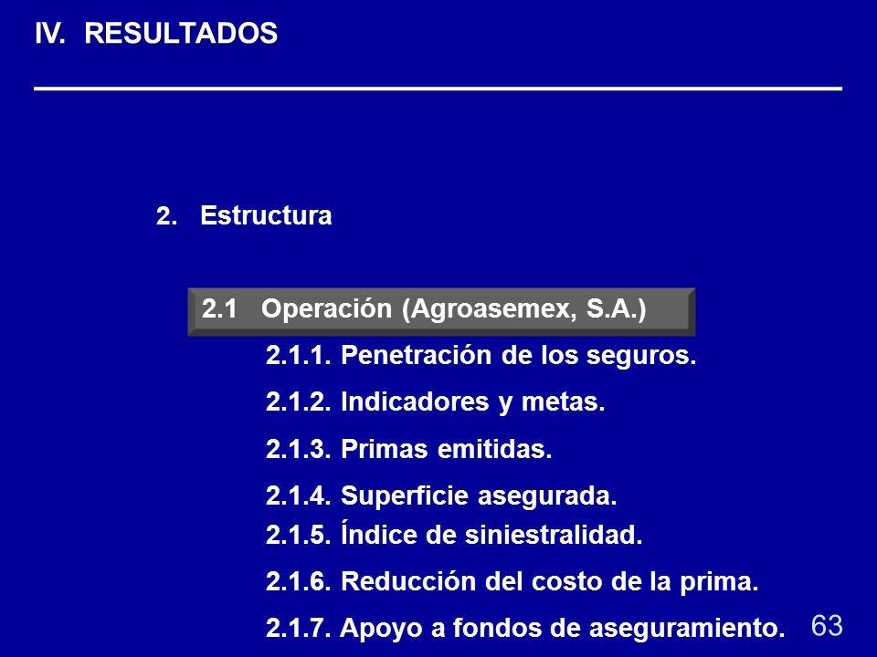 2. Estructura 2.1 Operación (Agroasemex, S.A.) 2.1.1. Penetración de los seguros. 2.1.2. Indicadores y metas. 2.1.3. Primas emitidas. 2.1.4. Superfici