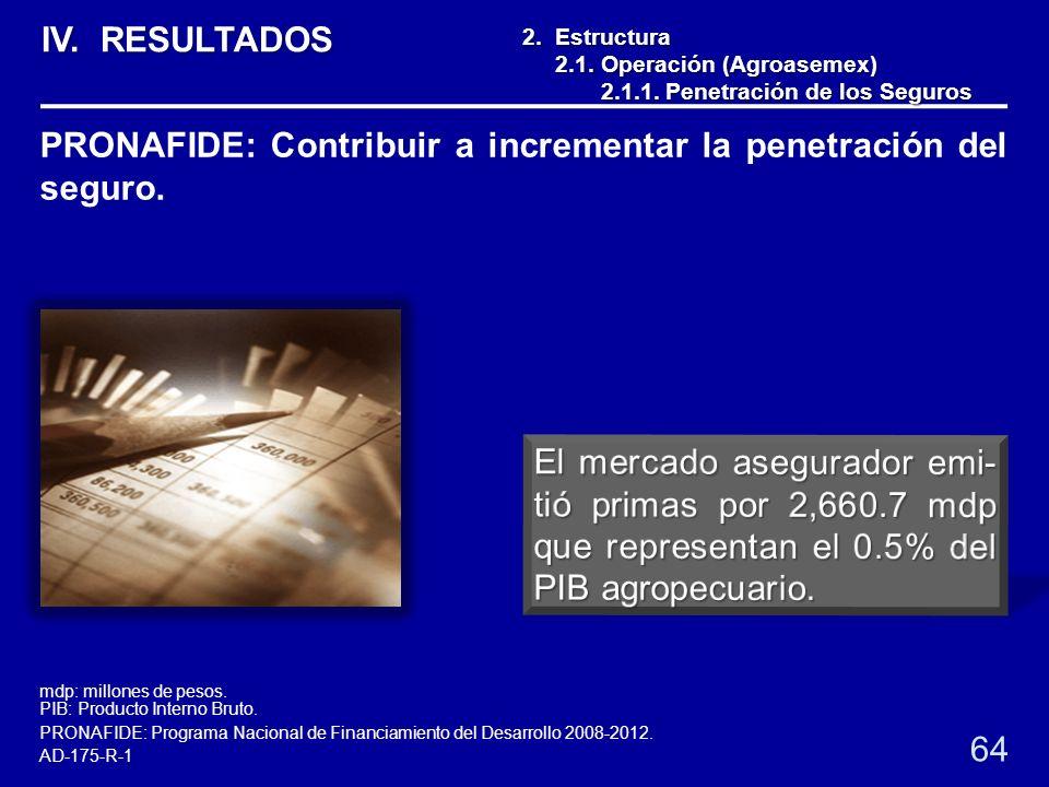 2. Estructura 2.1. Operación (Agroasemex) 2.1. Operación (Agroasemex) 2.1.1. Penetración de los Seguros 2.1.1. Penetración de los Seguros 64 PRONAFIDE