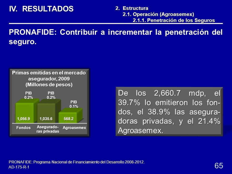2. Estructura 2.1. Operación (Agroasemex) 2.1. Operación (Agroasemex) 2.1.1. Penetración de los Seguros 2.1.1. Penetración de los Seguros Primas emiti