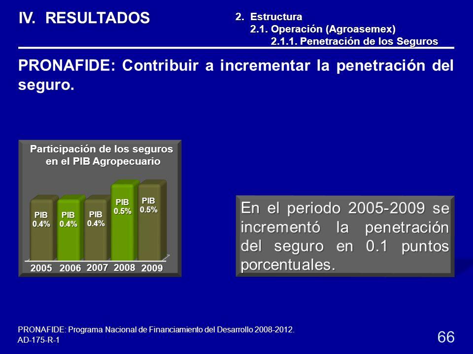 2. Estructura 2.1. Operación (Agroasemex) 2.1. Operación (Agroasemex) 2.1.1. Penetración de los Seguros 2.1.1. Penetración de los Seguros PIB 0.4% PIB