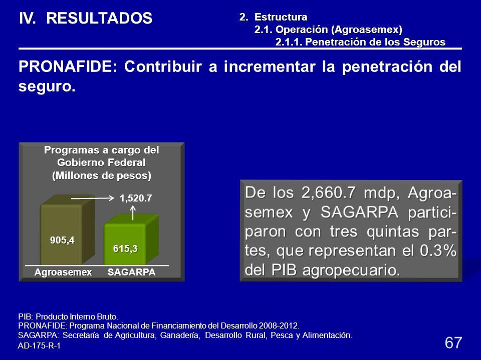 2. Estructura 2.1. Operación (Agroasemex) 2.1. Operación (Agroasemex) 2.1.1. Penetración de los Seguros 2.1.1. Penetración de los Seguros 67 1,520.7 P