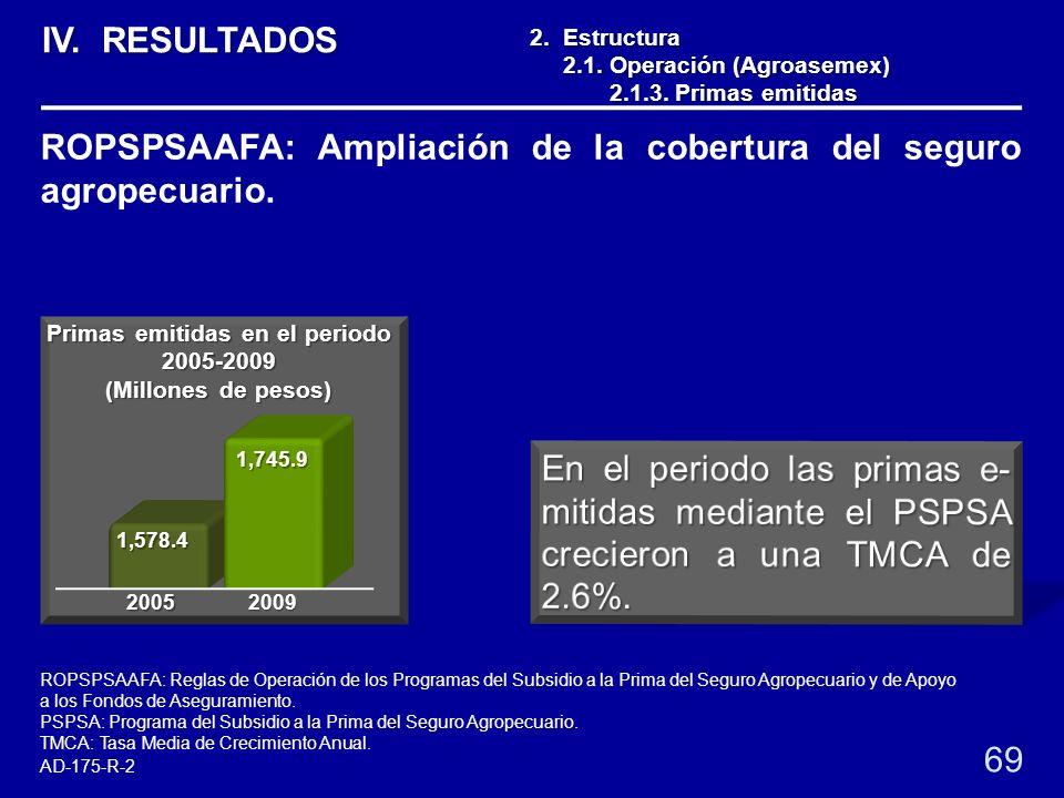 1,578.4 1,745.9 2. Estructura 2.1. Operación (Agroasemex) 2.1. Operación (Agroasemex) 2.1.3. Primas emitidas 2.1.3. Primas emitidas 69 ROPSPSAAFA: Amp