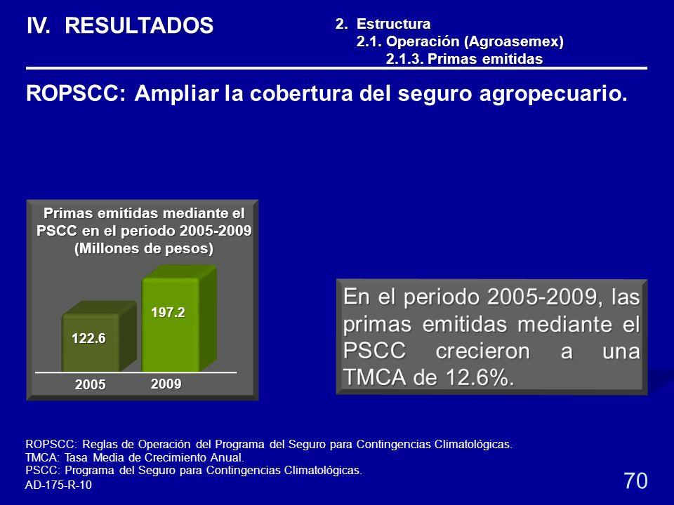 Primas emitidas mediante el PSCC en el periodo 2005-2009 (Millones de pesos) 2. Estructura 2.1. Operación (Agroasemex) 2.1. Operación (Agroasemex) 2.1