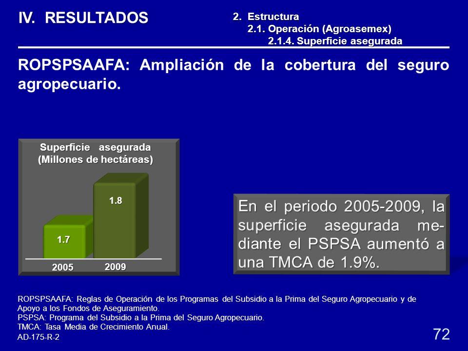 1.7 1.8 2. Estructura 2.1. Operación (Agroasemex) 2.1. Operación (Agroasemex) 2.1.4. Superficie asegurada 2.1.4. Superficie asegurada 72 ROPSPSAAFA: A