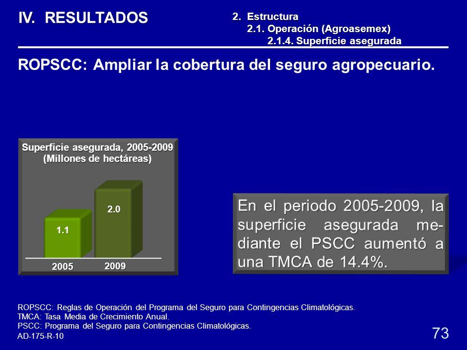 2. Estructura 2.1. Operación (Agroasemex) 2.1. Operación (Agroasemex) 2.1.4. Superficie asegurada 2.1.4. Superficie asegurada 73 ROPSCC: Ampliar la co