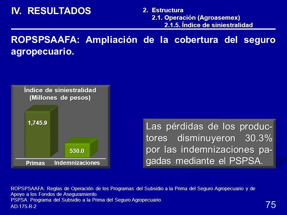 1,745.9 530.0 2. Estructura 2.1. Operación (Agroasemex) 2.1. Operación (Agroasemex) 2.1.5. Índice de siniestralidad 2.1.5. Índice de siniestralidad 75