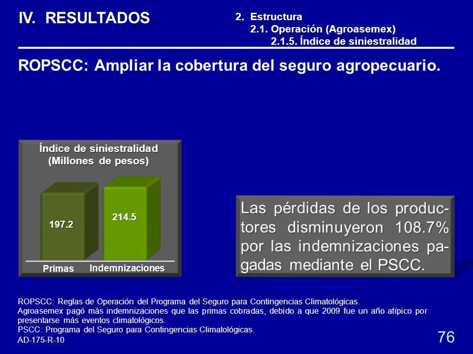 76 2. Estructura 2.1. Operación (Agroasemex) 2.1. Operación (Agroasemex) 2.1.5. Índice de siniestralidad 2.1.5. Índice de siniestralidad ROPSCC: Ampli