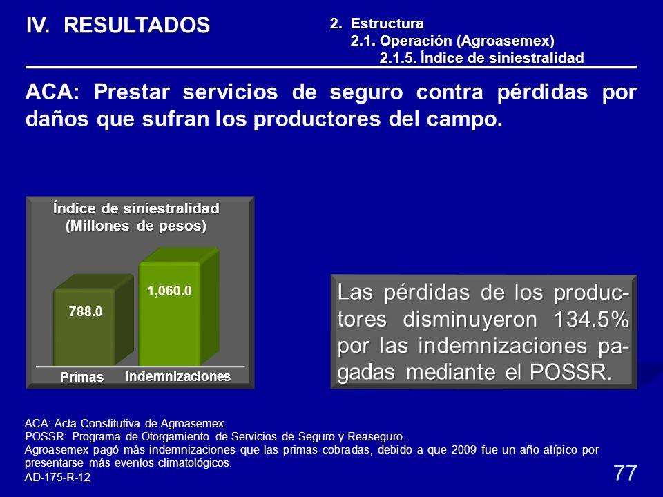 1,060.0 788.0 77 2. Estructura 2.1. Operación (Agroasemex) 2.1. Operación (Agroasemex) 2.1.5. Índice de siniestralidad 2.1.5. Índice de siniestralidad