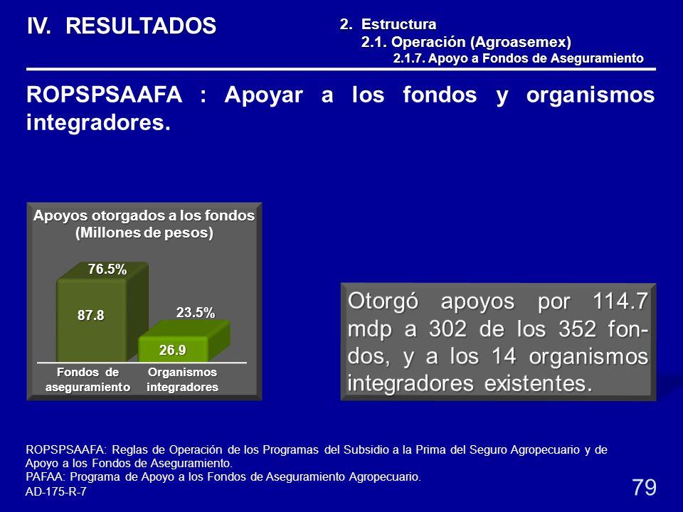2. Estructura 2.1. Operación (Agroasemex) 2.1. Operación (Agroasemex) 2.1.7. Apoyo a Fondos de Aseguramiento 2.1.7. Apoyo a Fondos de Aseguramiento 79