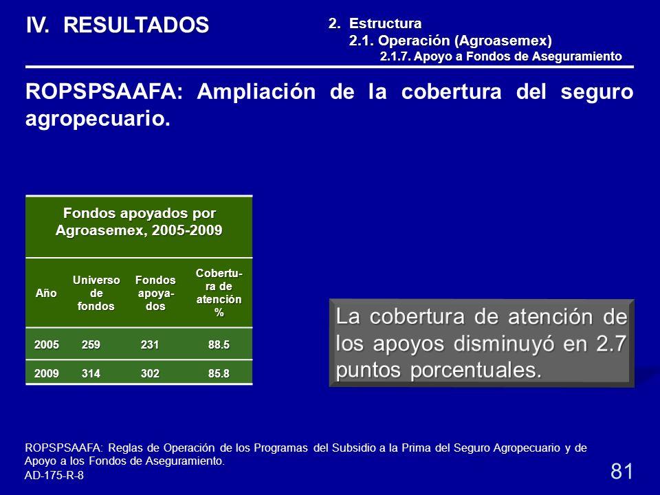 Fondos apoyados por Agroasemex, 2005-2009 Año Universo de fondos Fondos apoya- dos Cobertu- ra de atención % 200525923188.5 200931430285.8 2. Estructu