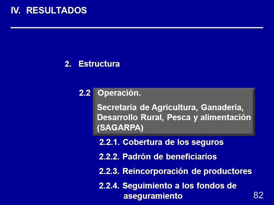 2. Estructura 2.2 Operación. Secretaría de Agricultura, Ganadería, Desarrollo Rural, Pesca y alimentación (SAGARPA) 2.2.1. Cobertura de los seguros 2.