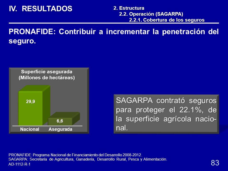 2.Estructura 2.2. Operación (SAGARPA) 2.2.1. Cobertura de los seguros 2.2.1. Cobertura de los seguros 83 PRONAFIDE: Contribuir a incrementar la penetr