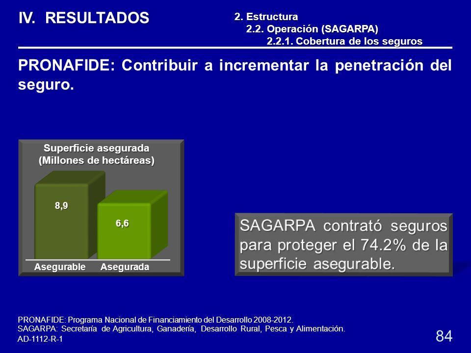 2.Estructura 2.2. Operación (SAGARPA) 2.2.1. Cobertura de los seguros 2.2.1. Cobertura de los seguros 84 PRONAFIDE: Contribuir a incrementar la penetr