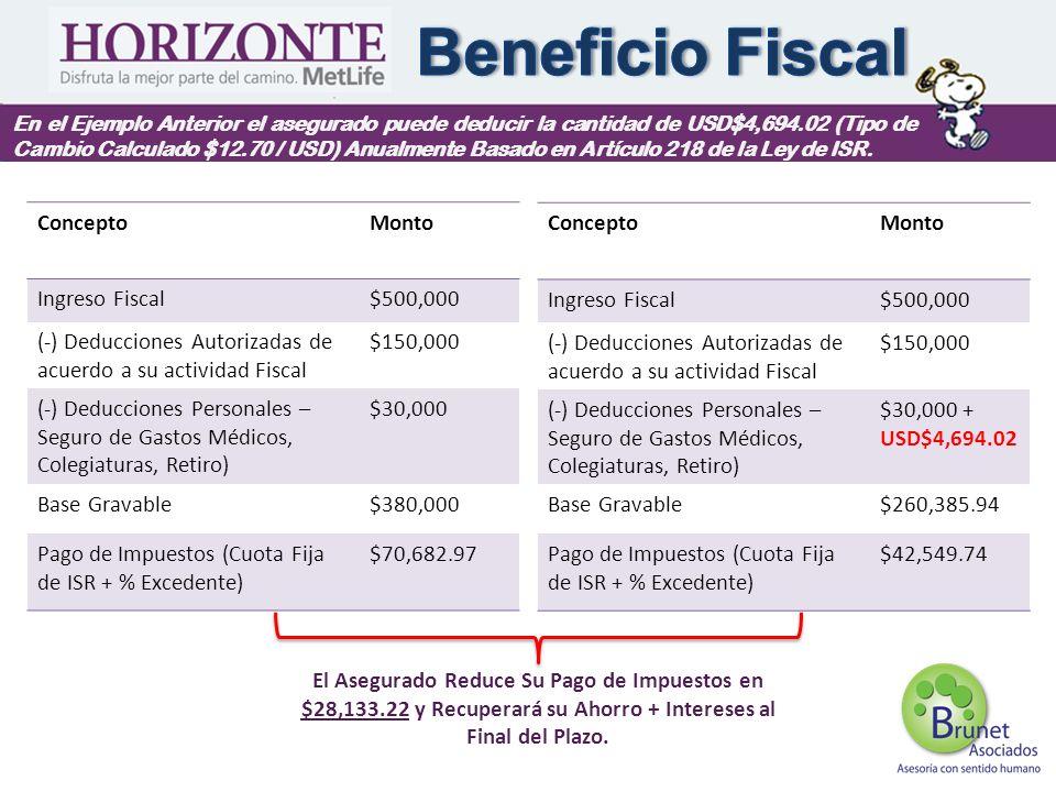 En el Ejemplo Anterior el asegurado puede deducir la cantidad de USD$4,694.02 (Tipo de Cambio Calculado $12.70 / USD) Anualmente Basado en Artículo 21