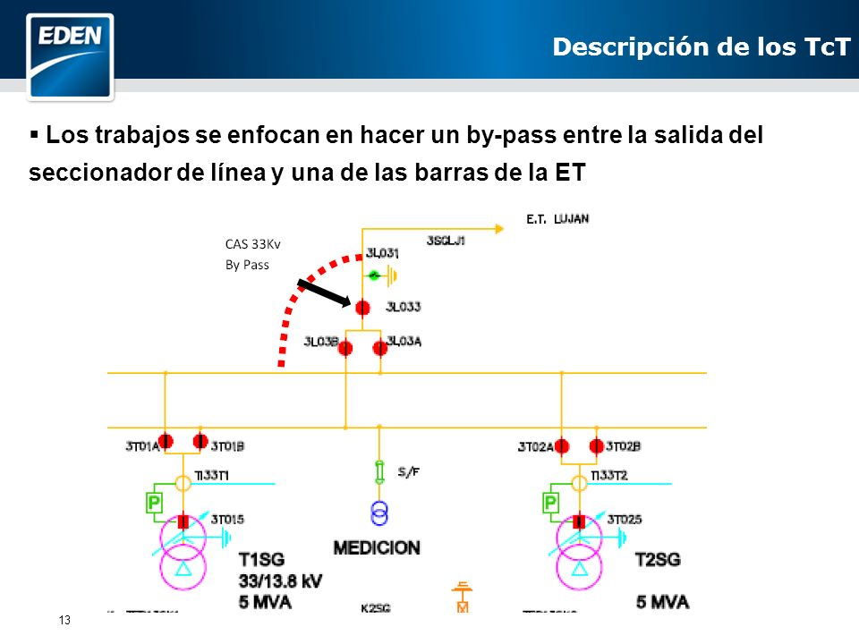 13 Los trabajos se enfocan en hacer un by-pass entre la salida del seccionador de línea y una de las barras de la ET Descripción de los TcT