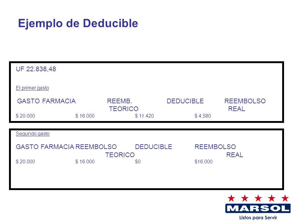 UF 22.838,48 El primer gasto GASTO FARMACIA REEMB. DEDUCIBLE REEMBOLSO TEORICO REAL $ 20.000 $ 16.000$ 11.420$ 4.580 Segundo gasto GASTO FARMACIAREEMB