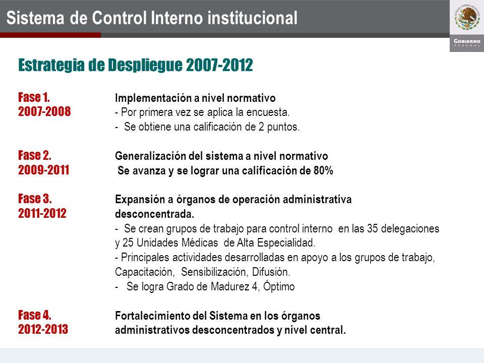 Sistema de Control Interno institucional Fase 1. Implementación a nivel normativo 2007-2008 - Por primera vez se aplica la encuesta. - Se obtiene una