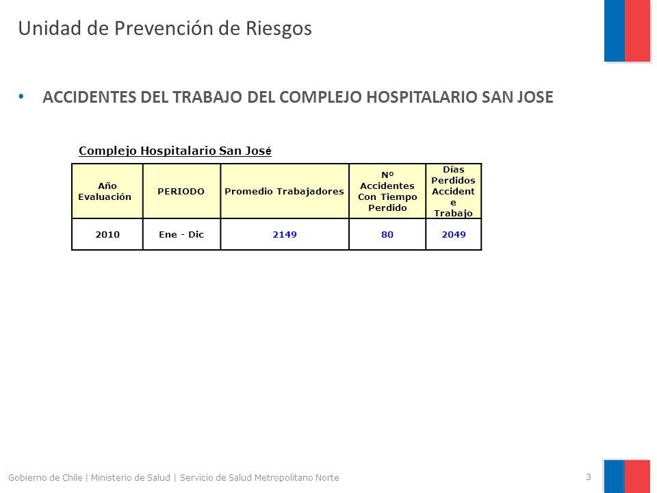 Unidad de Prevención de Riesgos ACCIDENTES DEL TRABAJO DEL COMPLEJO HOSPITALARIO SAN JOSE 3 Gobierno de Chile | Ministerio de Salud | Servicio de Salud Metropolitano Norte Año Evaluación PERIODOPromedio Trabajadores Nº Accidentes Con Tiempo Perdido Días Perdidos Accident e Trabajo 2010Ene - Dic2149802049 Complejo Hospitalario San Jos é