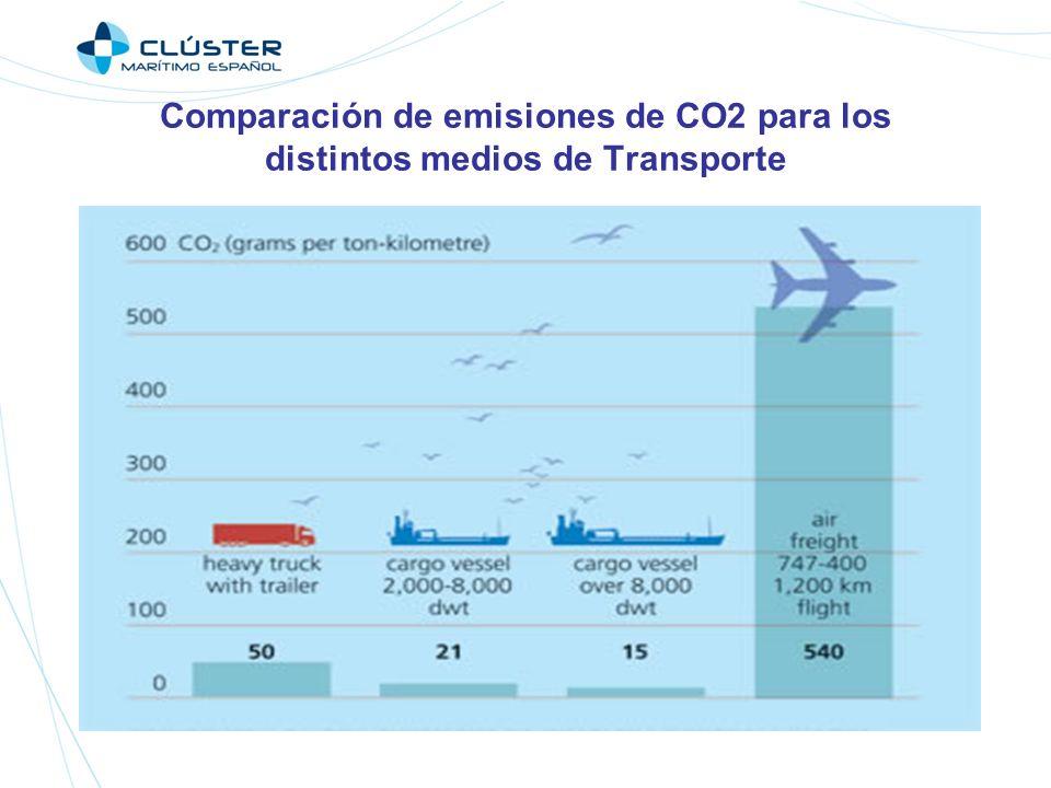 Comparación de emisiones de CO2 para los distintos medios de Transporte