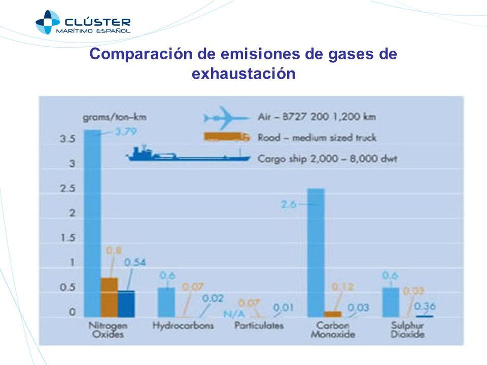 Comparación de emisiones de gases de exhaustación