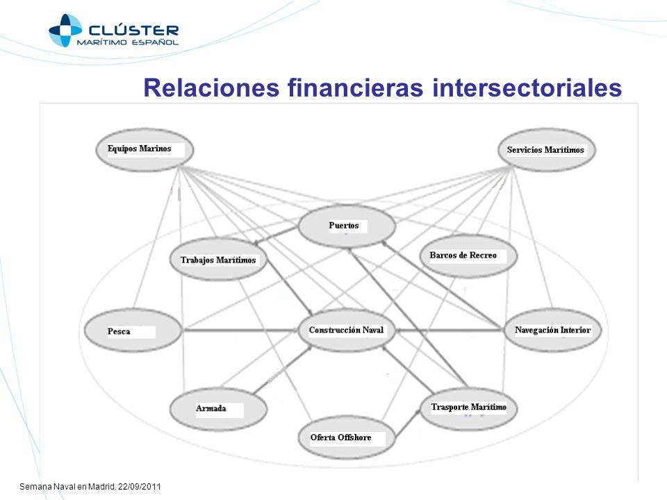Semana Naval en Madrid. 22/09/2011 Relaciones financieras intersectoriales