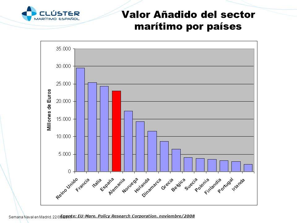 Semana Naval en Madrid.22/09/2011 Valor Añadido del sector marítimo por países Fuente: EU-Mare.