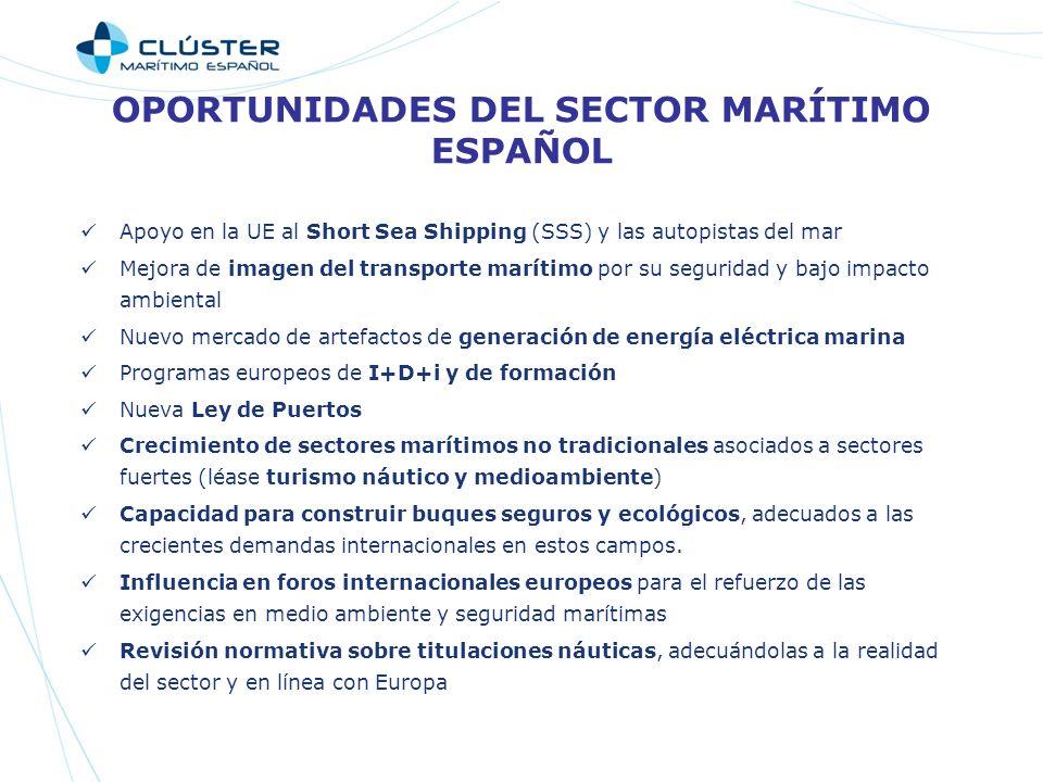 OPORTUNIDADES DEL SECTOR MARÍTIMO ESPAÑOL Apoyo en la UE al Short Sea Shipping (SSS) y las autopistas del mar Mejora de imagen del transporte marítimo por su seguridad y bajo impacto ambiental Nuevo mercado de artefactos de generación de energía eléctrica marina Programas europeos de I+D+i y de formación Nueva Ley de Puertos Crecimiento de sectores marítimos no tradicionales asociados a sectores fuertes (léase turismo náutico y medioambiente) Capacidad para construir buques seguros y ecológicos, adecuados a las crecientes demandas internacionales en estos campos.