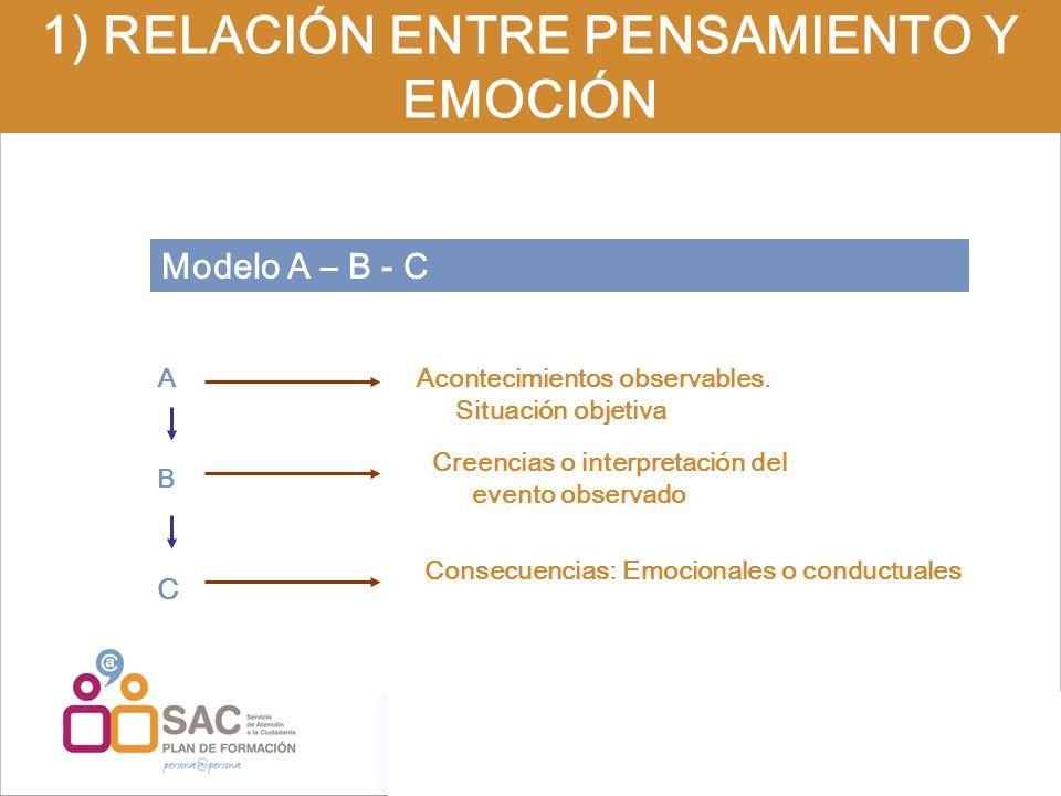 Modelo A – B - C 1) RELACIÓN ENTRE PENSAMIENTO Y EMOCIÓN A B C Acontecimientos observables. Situación objetiva Creencias o interpretación del evento o