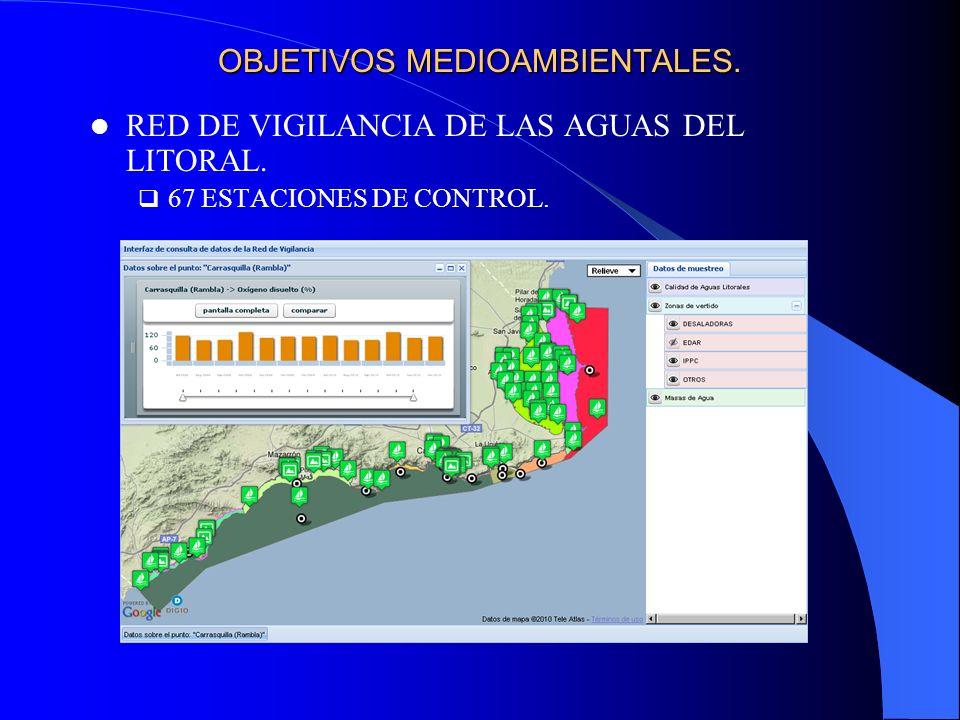 OBJETIVOS MEDIOAMBIENTALES. RED DE VIGILANCIA DE LAS AGUAS DEL LITORAL. 67 ESTACIONES DE CONTROL.