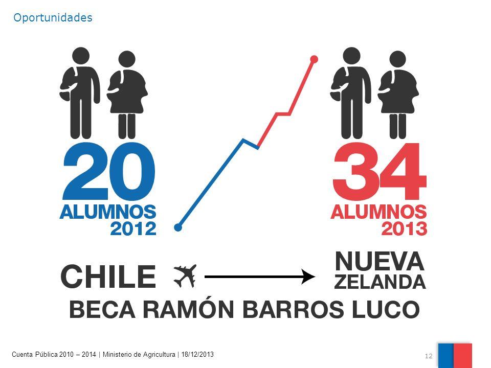 12 Cuenta Pública 2010 – 2014 | Ministerio de Agricultura | 18/12/2013 Oportunidades
