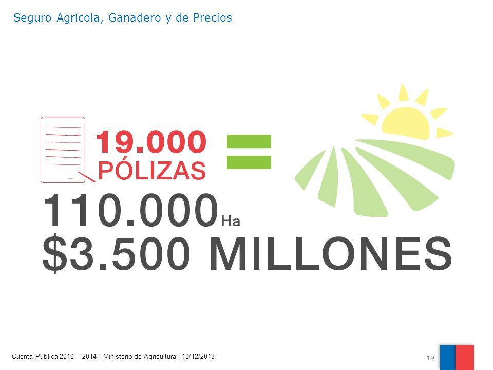 19 Cuenta Pública 2010 – 2014 | Ministerio de Agricultura | 18/12/2013 Seguro Agrícola, Ganadero y de Precios