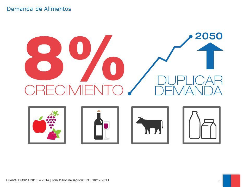 2 Cuenta Pública 2010 – 2014 | Ministerio de Agricultura | 18/12/2013 Demanda de Alimentos