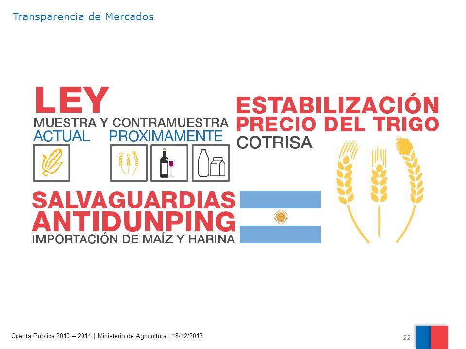 22 Cuenta Pública 2010 – 2014 | Ministerio de Agricultura | 18/12/2013 Transparencia de Mercados