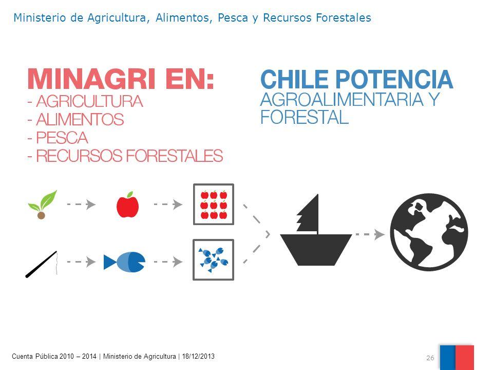 26 Cuenta Pública 2010 – 2014 | Ministerio de Agricultura | 18/12/2013 Ministerio de Agricultura, Alimentos, Pesca y Recursos Forestales
