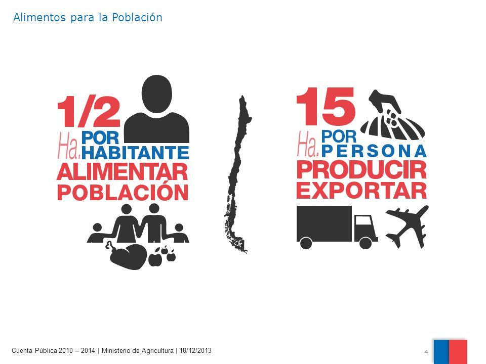 4 Cuenta Pública 2010 – 2014 | Ministerio de Agricultura | 18/12/2013 Alimentos para la Población