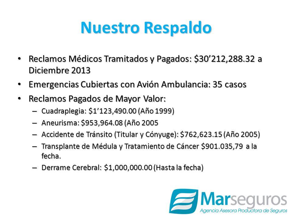 Nuestro Respaldo Reclamos Médicos Tramitados y Pagados: $30212,288.32 a Diciembre 2013 Reclamos Médicos Tramitados y Pagados: $30212,288.32 a Diciembre 2013 Emergencias Cubiertas con Avión Ambulancia: 35 casos Emergencias Cubiertas con Avión Ambulancia: 35 casos Reclamos Pagados de Mayor Valor: Reclamos Pagados de Mayor Valor: – Cuadraplegia: $1123,490.00 (Año 1999) – Aneurisma: $953,964.08 (Año 2005 – Accidente de Tránsito (Titular y Cónyuge): $762,623.15 (Año 2005) – Transplante de Médula y Tratamiento de Cáncer $901.035,79 a la fecha.