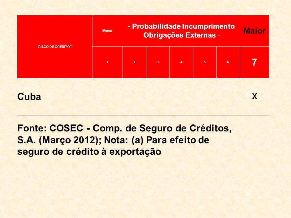 RISCO DE CRÉDITO a Menor - Probabilidade Incumprimento Obrigações Externas - Maior 123456 7 Cuba X Fonte: COSEC - Comp. de Seguro de Créditos, S.A. (M
