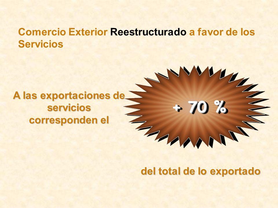 Comercio Exterior Reestructurado a favor de los Servicios + 70 % A las exportaciones de servicios corresponden el del total de lo exportado