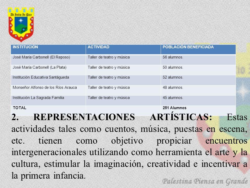 INSTITUCIÓNACTIVIDADPOBLACIÓN BENEFICIADA José María Carbonell (El Reposo)Taller de teatro y música56 alumnos. José María Carbonell (La Plata)Taller d