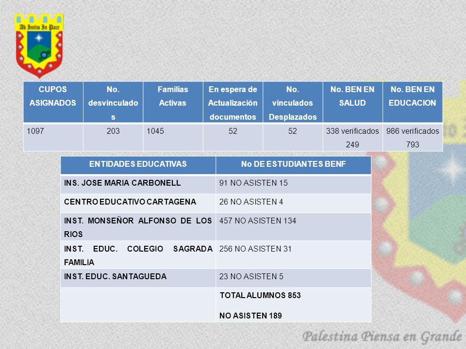 CUPOS ASIGNADOS No. desvinculado s Familias Activas En espera de Actualización documentos No. vinculados Desplazados No. BEN EN SALUD No. BEN EN EDUCA