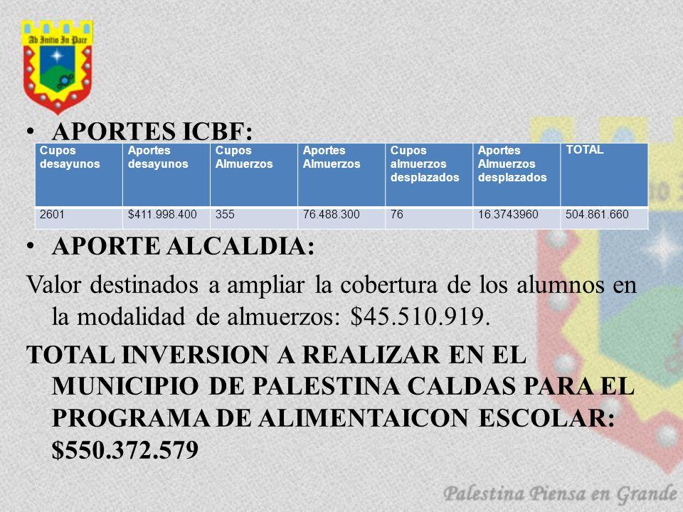 APORTES ICBF: APORTE ALCALDIA: Valor destinados a ampliar la cobertura de los alumnos en la modalidad de almuerzos: $45.510.919. TOTAL INVERSION A REA
