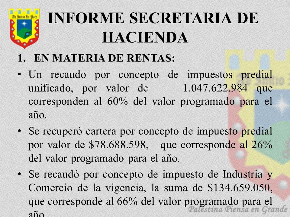 INFORME SECRETARIA DE HACIENDA 1.EN MATERIA DE RENTAS: Un recaudo por concepto de impuestos predial unificado, por valor de 1.047.622.984 que corresponden al 60% del valor programado para el año.
