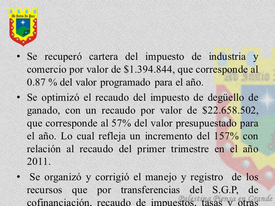 Se recuperó cartera del impuesto de industria y comercio por valor de $1.394.844, que corresponde al 0.87 % del valor programado para el año. Se optim