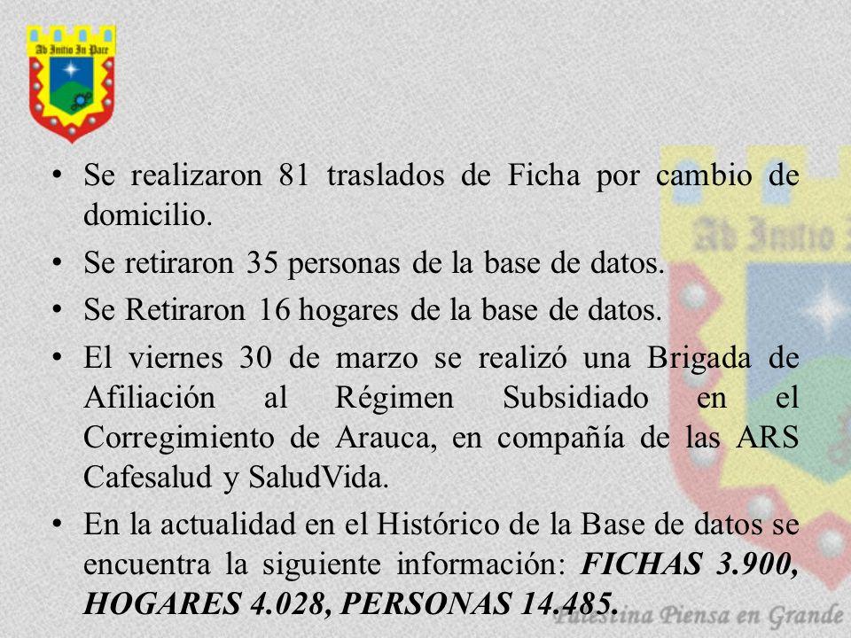 Se realizaron 81 traslados de Ficha por cambio de domicilio. Se retiraron 35 personas de la base de datos. Se Retiraron 16 hogares de la base de datos