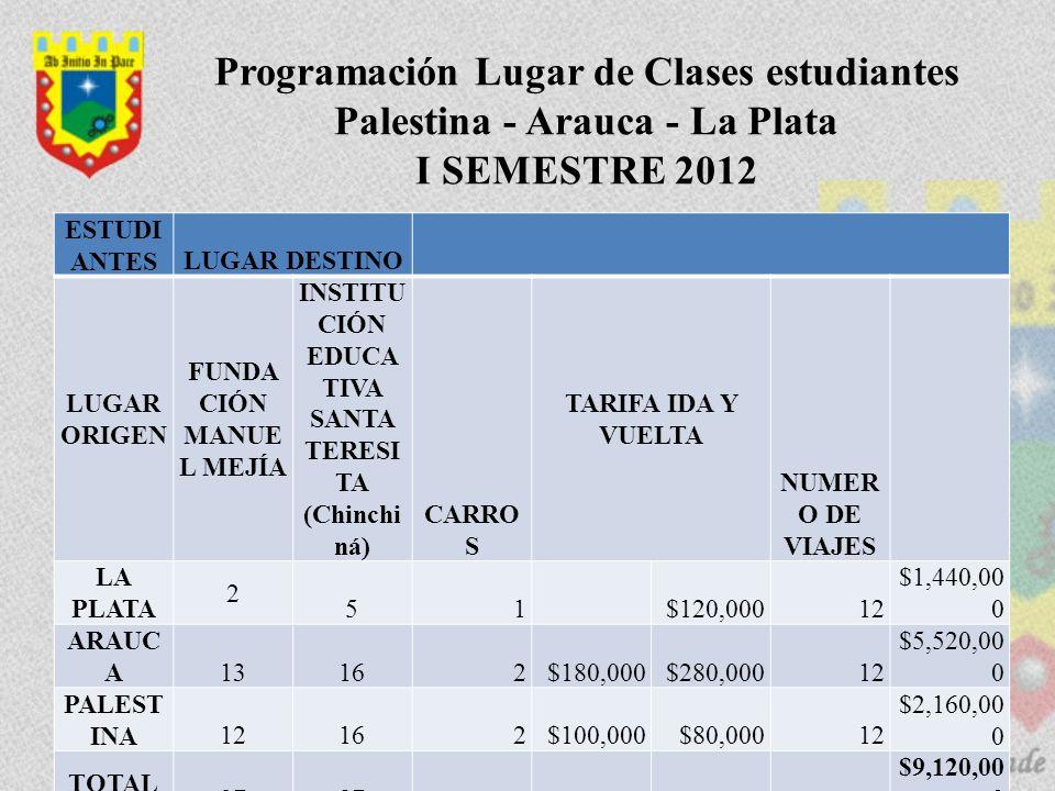 Programación Lugar de Clases estudiantes Palestina - Arauca - La Plata I SEMESTRE 2012 ESTUDI ANTESLUGAR DESTINO LUGAR ORIGEN FUNDA CIÓN MANUE L MEJÍA