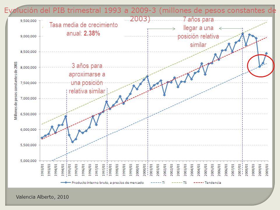 3 años para aproximarse a una posición relativa similar 7 años para llegar a una posición relativa similar Tasa media de crecimiento anual: 2.38% Evol